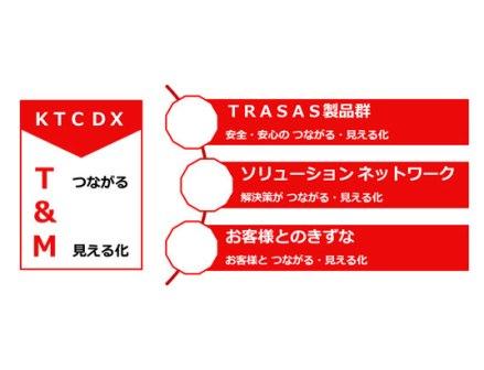 京都機械工具 DXを強力に進めるT&M事業を開始