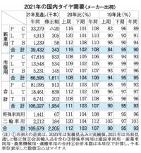 2021年の国内タイヤ需要(メーカー出荷)