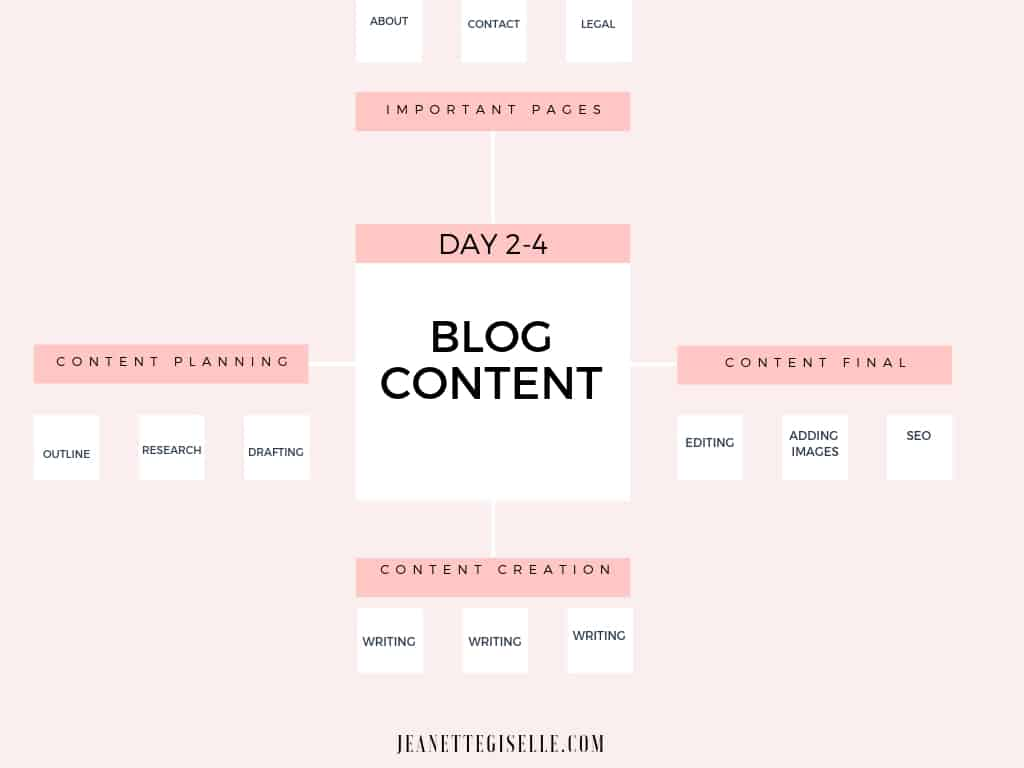 Blog Content Batching