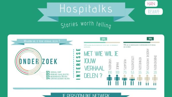 Screenshot concept infographic Hospitalks