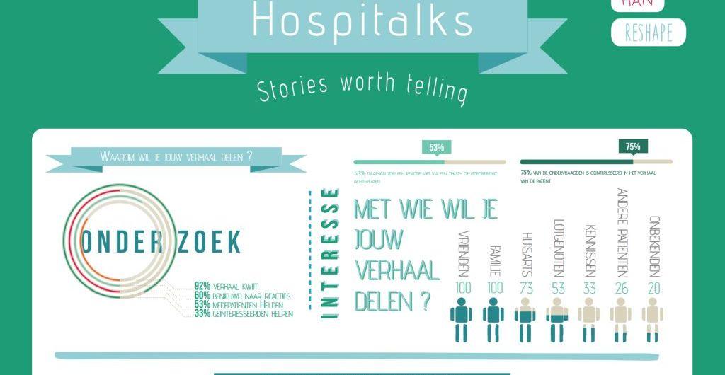 Screenshot concept infographic Hospitalks