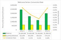 2 multi-effort conversion rate 200
