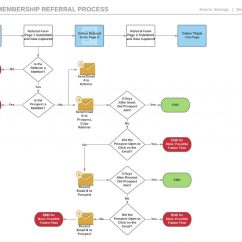 Email Flow Diagram Arm Muscles Anatomy Blank Setting The Stage For A Successful Marketing