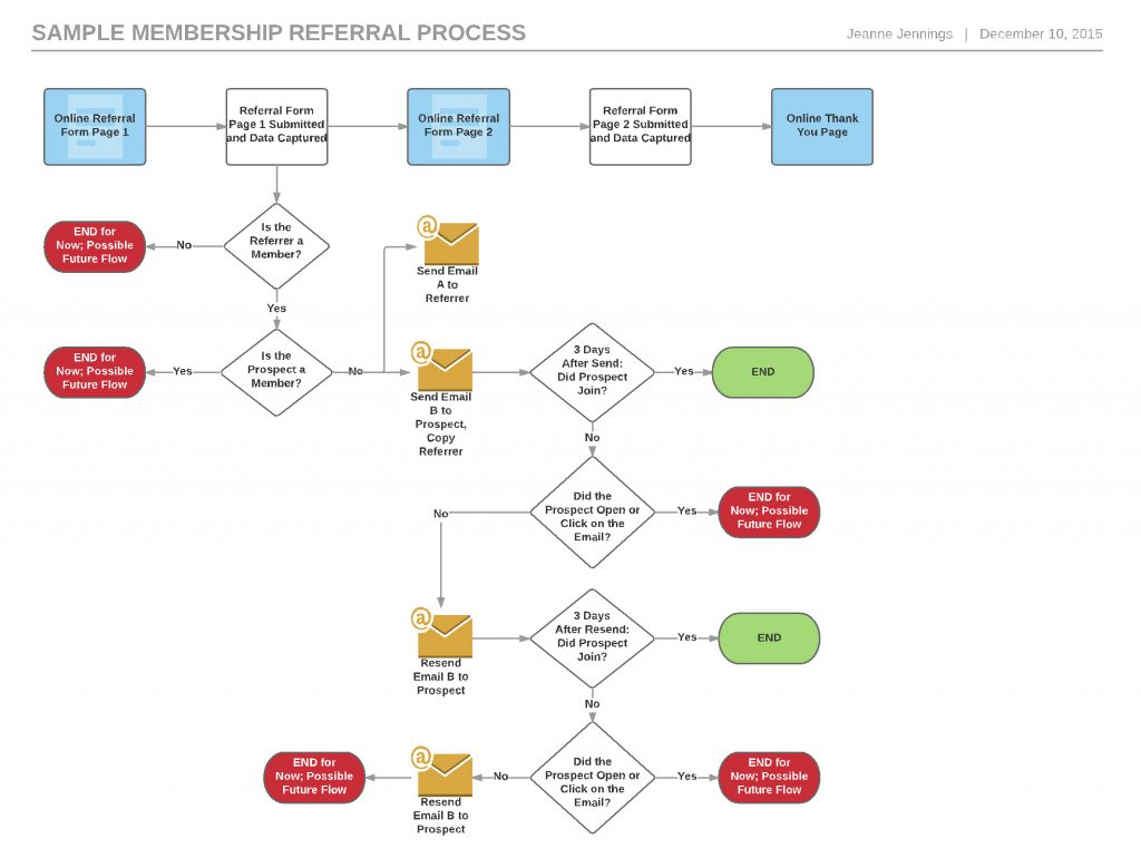 email flow diagram vauxhall astra twintop wiring setting the stage for a successful marketing
