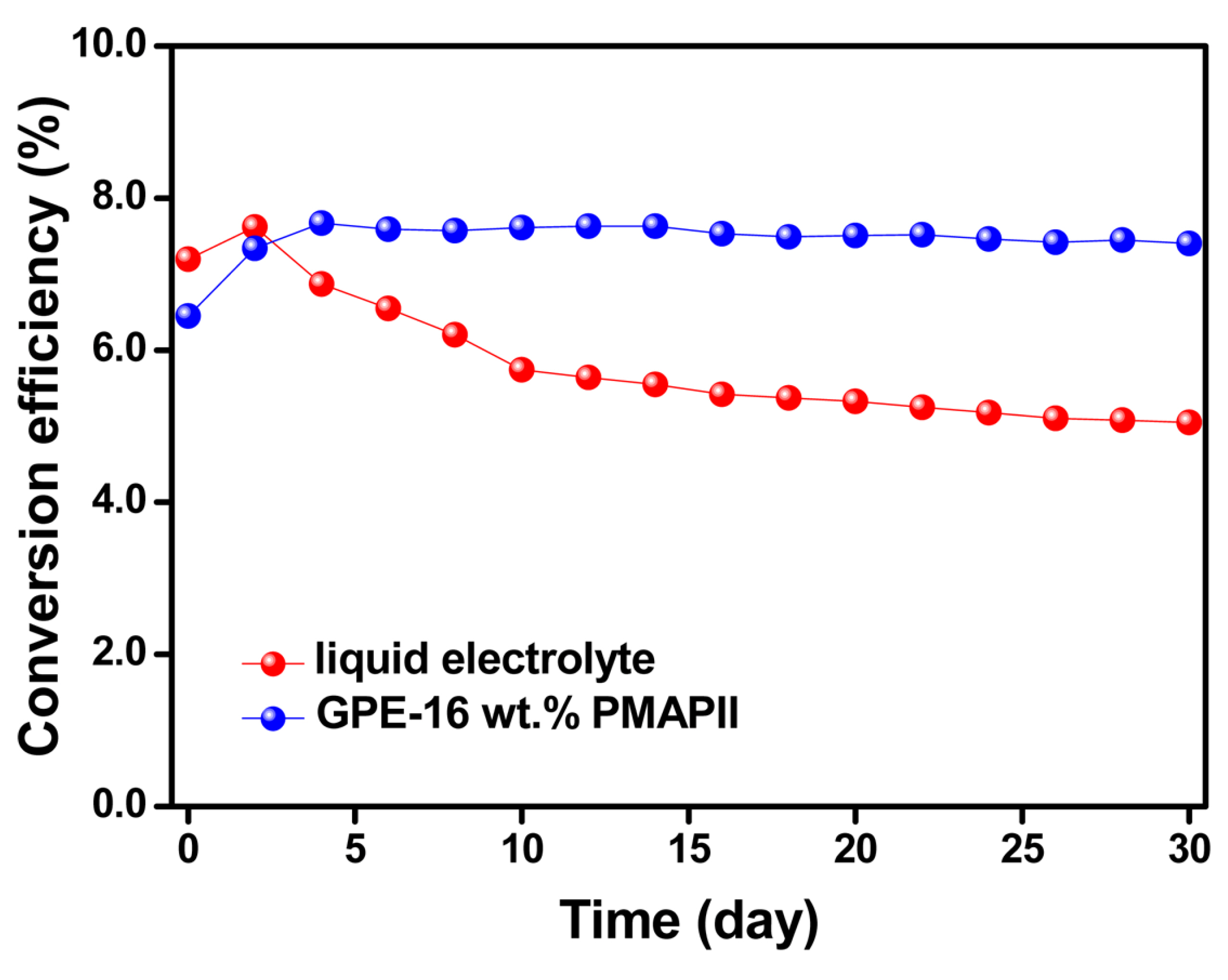 Quasi-Solid-State Polymer Electrolytes Based on a