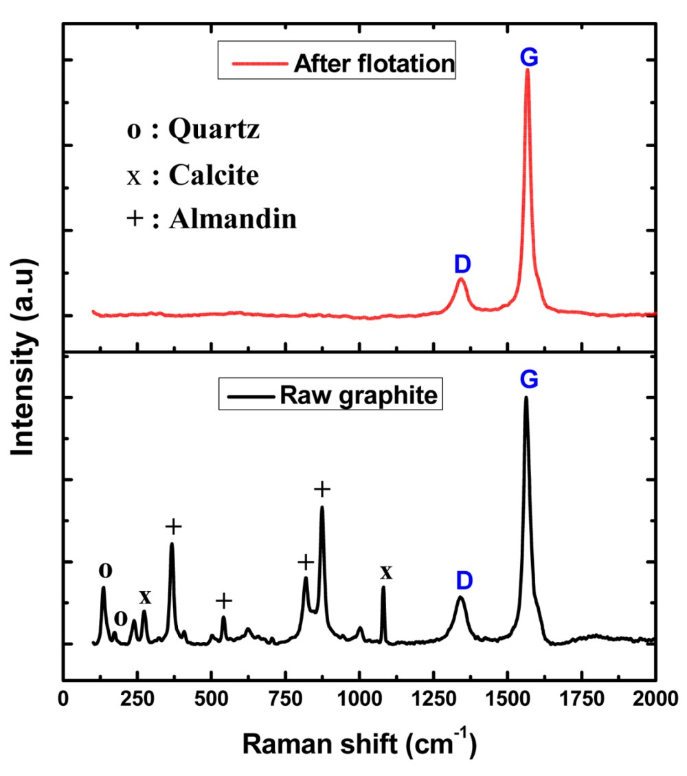 medium resolution of in the case of raw natural graphite in addition to the graphite peaks g occurring at around 26 48