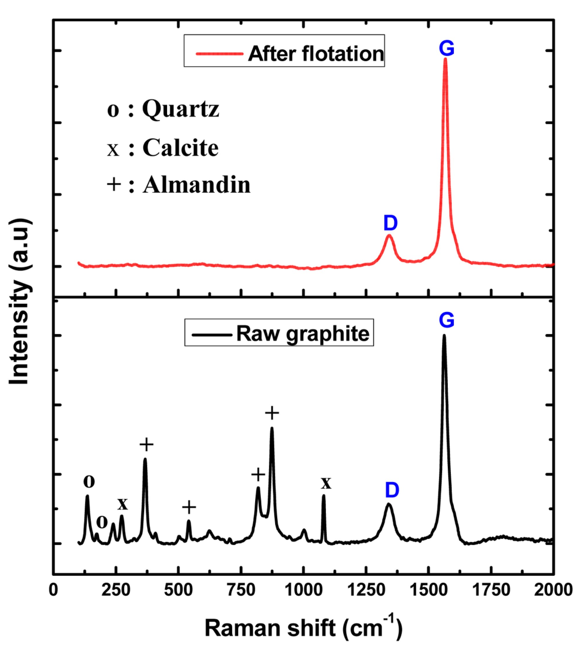 hight resolution of in the case of raw natural graphite in addition to the graphite peaks g occurring at around 26 48