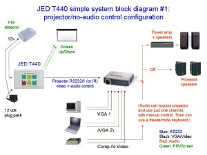 JED T440 serial projector and audiovisual controllers