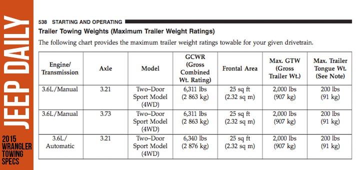 2015 Jeep Wrangler Towing Capacity Specs