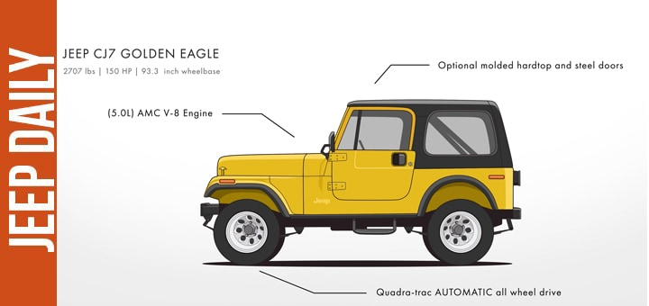 jeep-daily-evolution-video