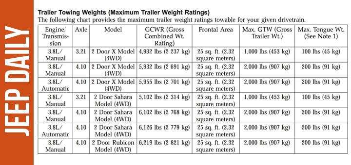 2007 Jeep Wrangler Towing Capacity Chart