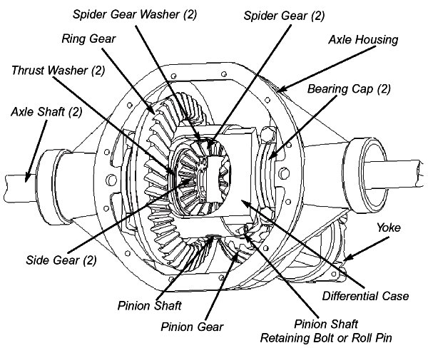 Powertrax No-Slip Locking Differential Installation Guide