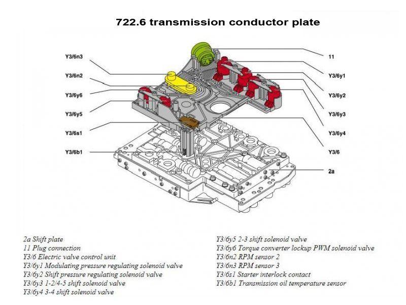 P0702 Erreurs communes du mode de fonctionnement dégradé