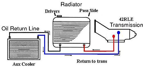 Where should I mount my Wrangler transmission cooler?