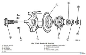 Wrangler TJ wheel hub  bearing assembly replacement