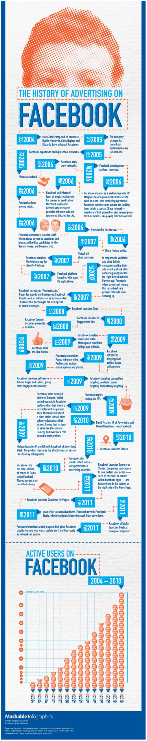 The History of Advertising on Facebook Infographic