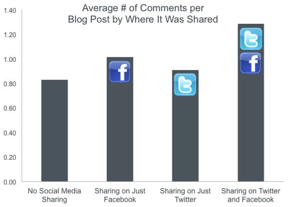 Facebook Shares create more Comments