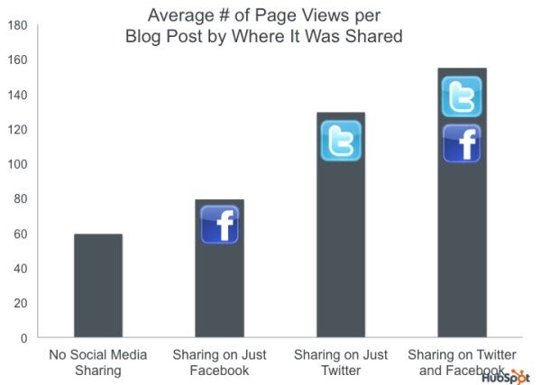Twitter Drives more Views than Facebook