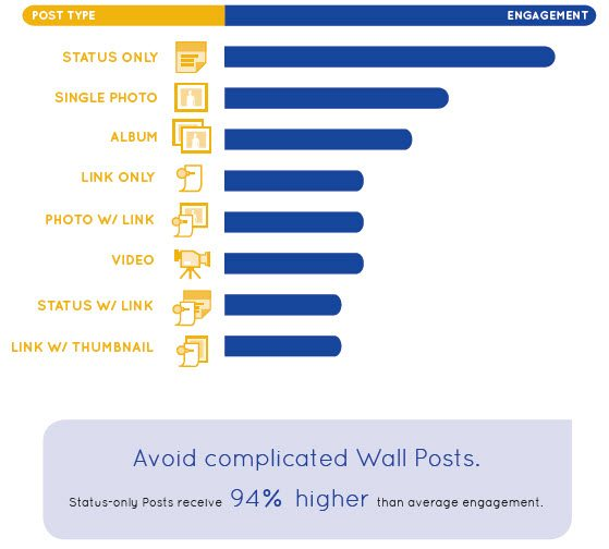 Avoid complicated wall posts on Facebook