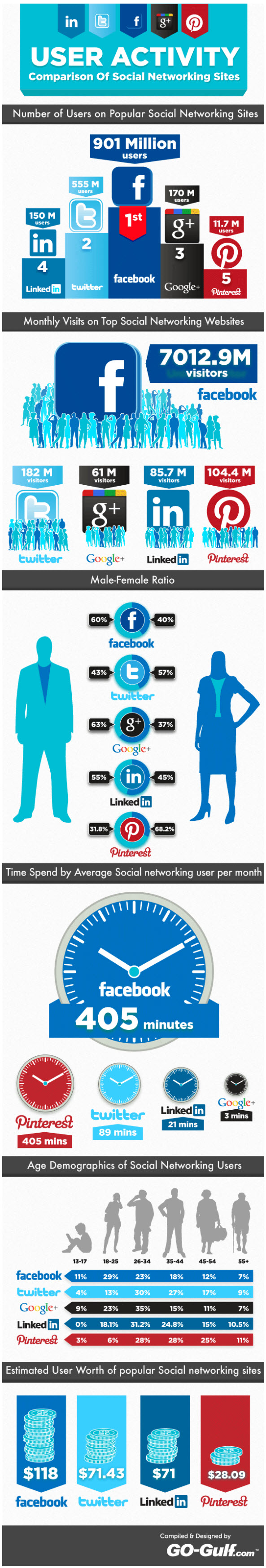 The social network tribes infographic