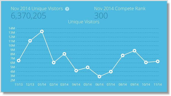 Viral Nova Traffic Chart from Compete.com
