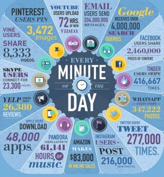 Web in a minute