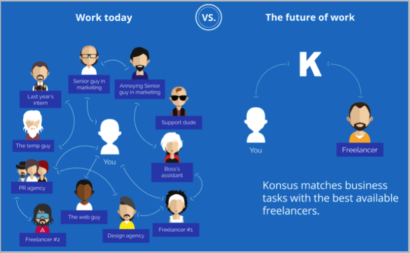 Konsus - tool for how to outsource your content creation