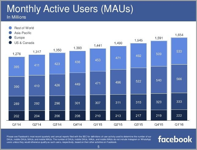 Monthly active users 2016