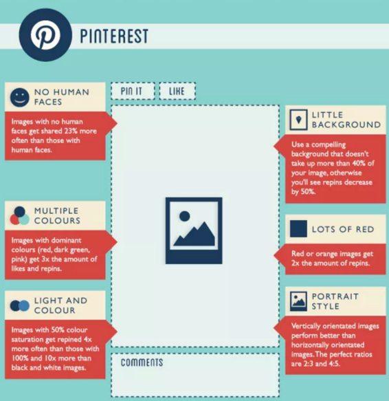 Pinterest social media facts
