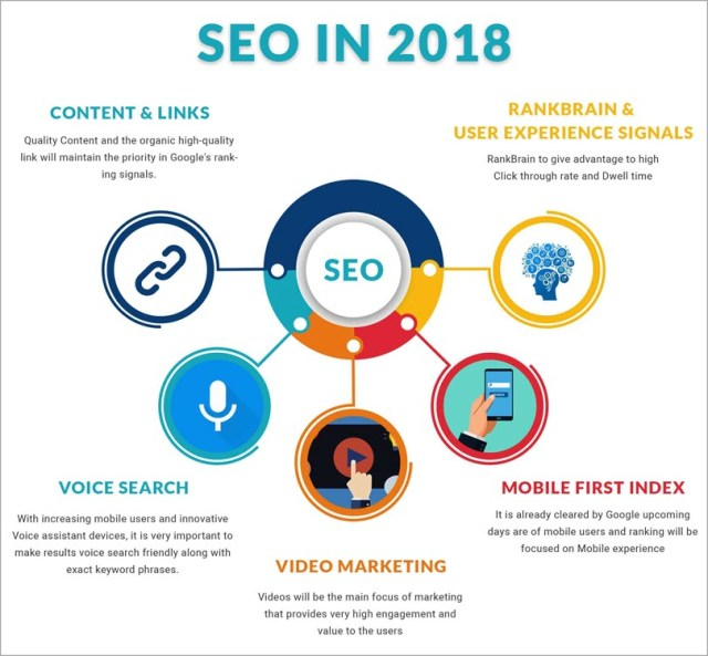 SEO in 2018 for SEO copywriting