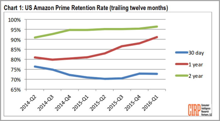 Chart 1 US Amazon Prime Retention Rate (travelling twelve months) study by CIRP for free shipping