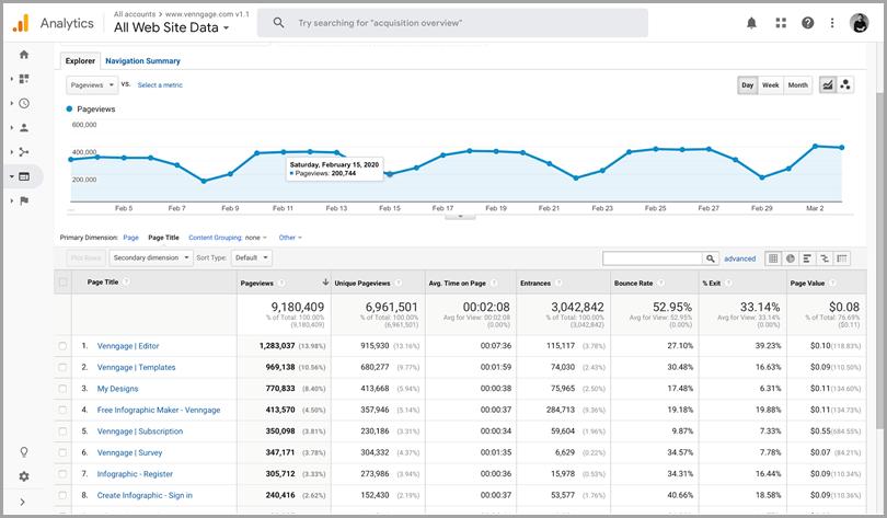 Google analytics KPI tracking seo tools