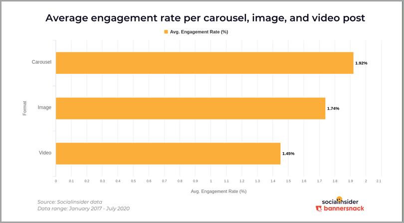 Taux d'engagement moyen par image de carrousel et publication de contenu Instagram par la secrétaire