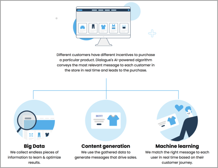 Dialogue-Automated-Content-Generation-and-Personalization-ecommerce-tool