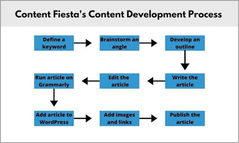 scale-content-content-fiestas-content-development-process