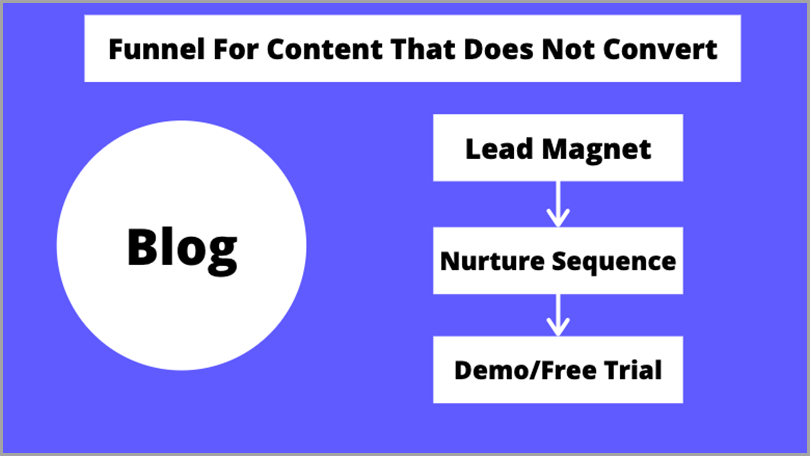 high-converting-content-funnel-for-content-that-does-not-convert