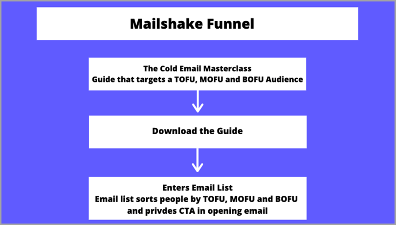 high-converting-content-mailshake-funnel