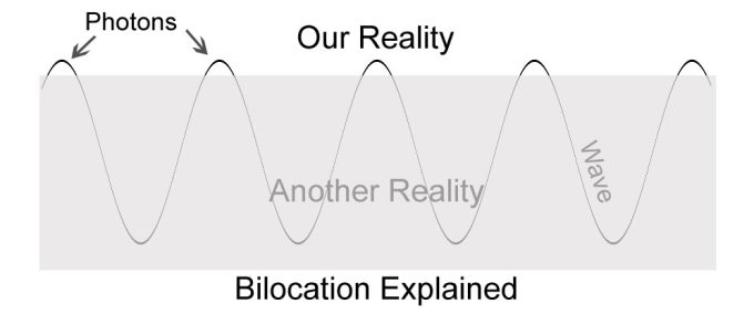 Bilocation of Photos