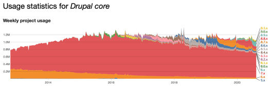 Usage Statistics for Drupal Core from 2013 to 2020
