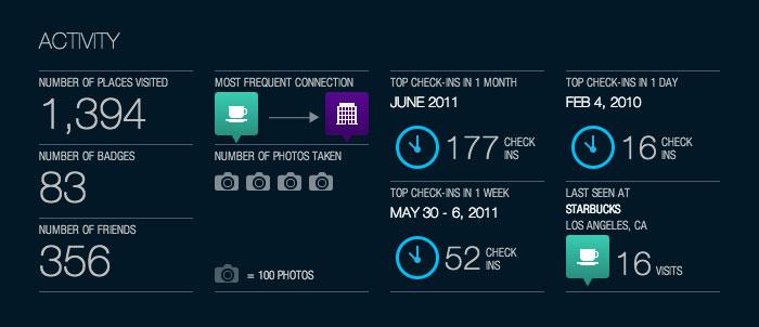 foursquare-activity