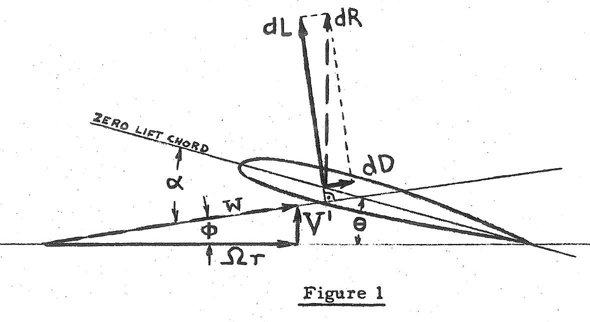 Autogyro History and Theory