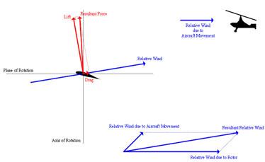 vector diagram of autorotation