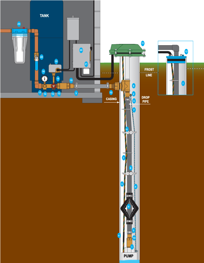 water well pressure switch wiring diagram 1995 ford taurus |wells |north |scottsdale |az - 85262 |homes |mls |listings