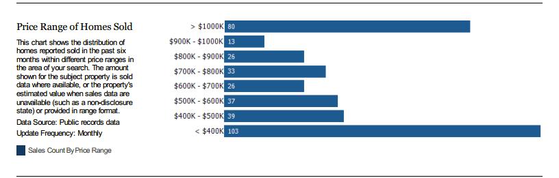 price range homes sold in North Scottsdale AZ,real estate price ranges in north scottsdale arizona