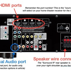 Av Receiver Wiring Diagram 7 Pin Flat Trailer Plug Guide To Connecting Your Apple Tv Surround Sound Speakers Rear Ports