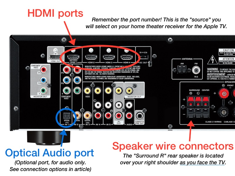home audio wiring diagram acme buck boost transformer guide to connecting your apple tv surround sound speakers receiver rear ports panel of typical theater