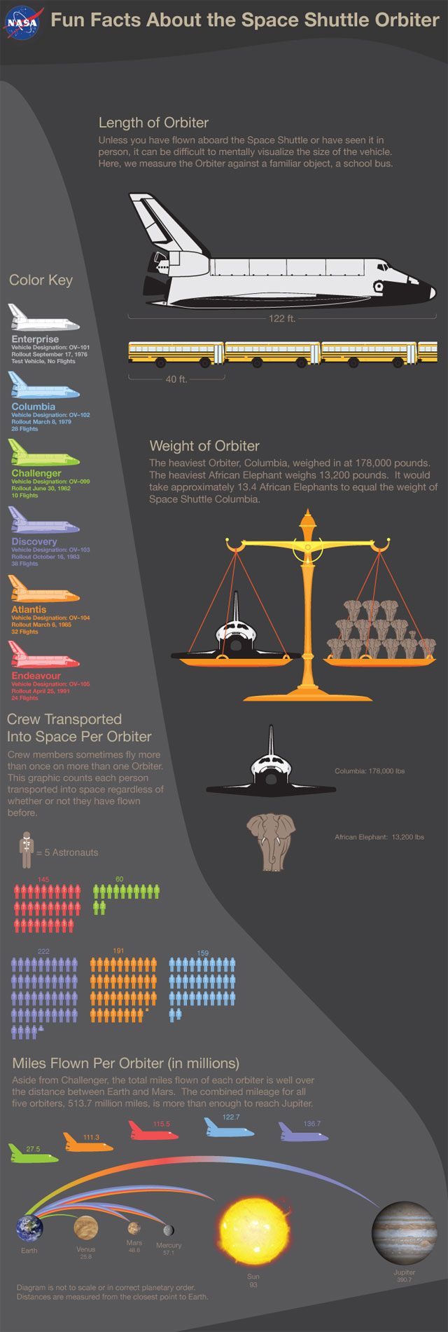 Nasa Space Shuttle Infographic