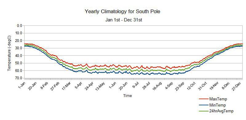 South Pole Temperature Graph