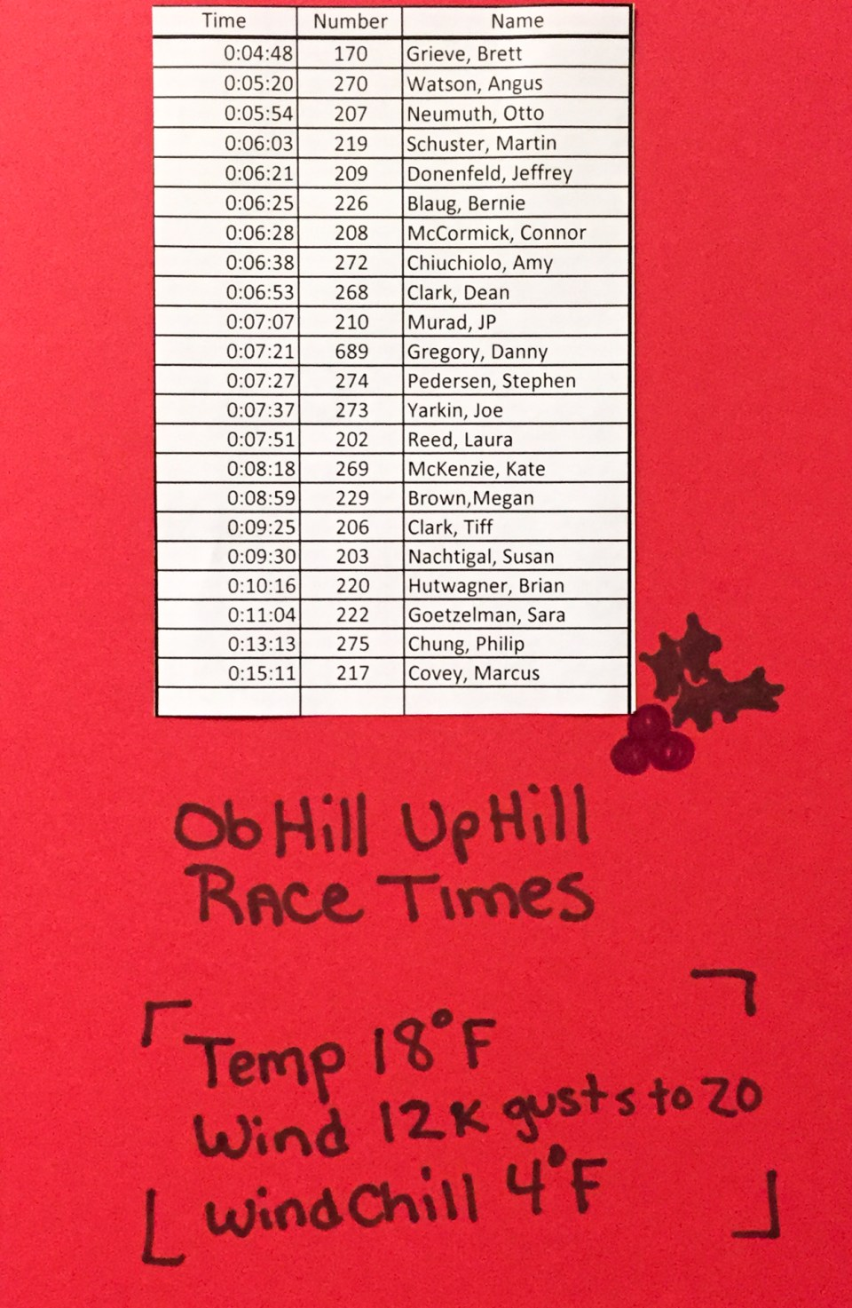 Ob Hill Uphill Race Times. I finished in 6:21, #5. Behind Otto again!