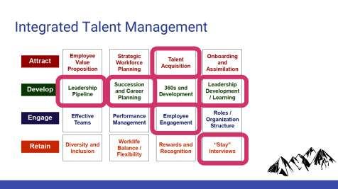 Human Capital Management Study - Vail_Page_19